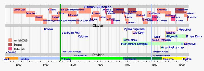 Osmanli Imparatorlugu Donemi Haritasi 1299 1920 Ve Osmanli