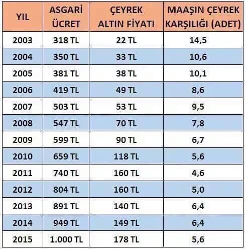 Türkiyede yıllara göre altın fiyatları göstergesi