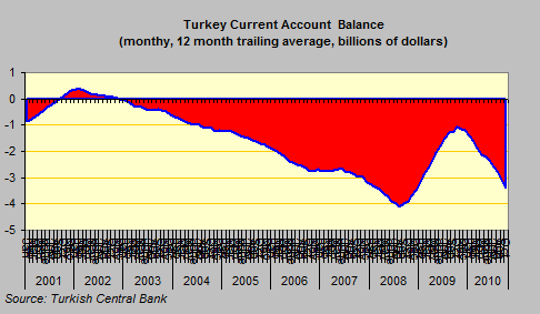 Turkey Current Account Monthly