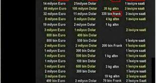 Türkiye'de zenginliğin maddi göstergeleri